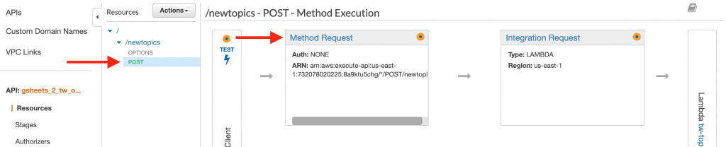 Add the API requirement in the Method Request of the POST Method.