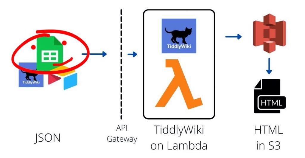 Using Google Sheets to generate static HTML with API Gateway and Lambda.