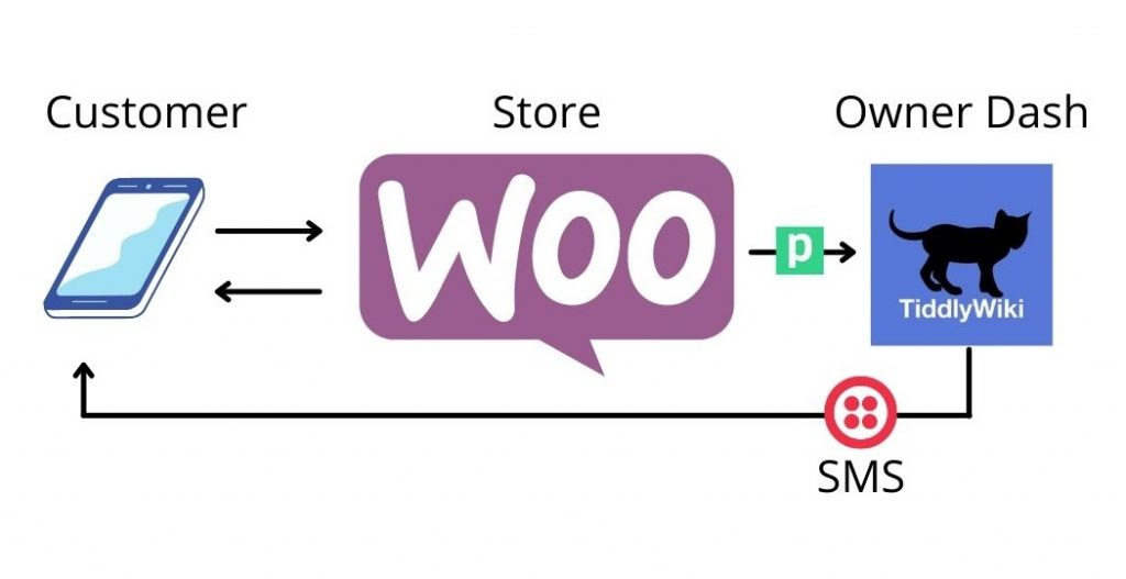 In this tutorial, we'll set up a WooCommerce dashboard with TiddlyWiki. Then we'll tie it to Woo using Pipedream. Then we'll enable it to send SMS with Twilio.
