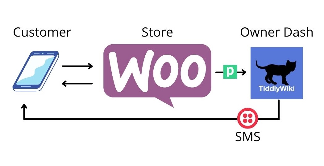 WooCommerce is great for getting a store up and running quickly and avoiding fees. But some small business owners may find the WordPress backend a bit