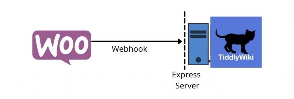 Example data workflow. WooCommerce has built-in webhooks, which can be used to POST data to any endpoint.