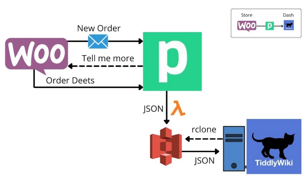 Full internal data workflow for the WooCommerce Order Dashboard.